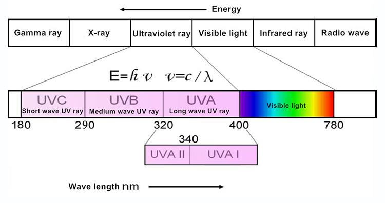 308nm láser ultravioleta biofísico